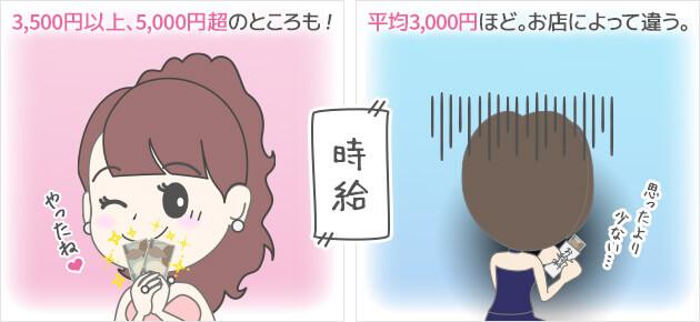 時給 キャバクラ派遣→3500円以上、5000円超のところも!体験入店→平均3000円ほど。お店によって違う。